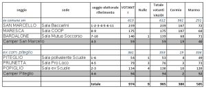 Primarie 5 marzo 2017 San Marcello - Piteglio